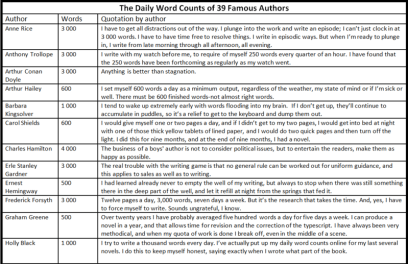 medium_The_Daily_Word_Counts_of_39_Famous_Authors_1