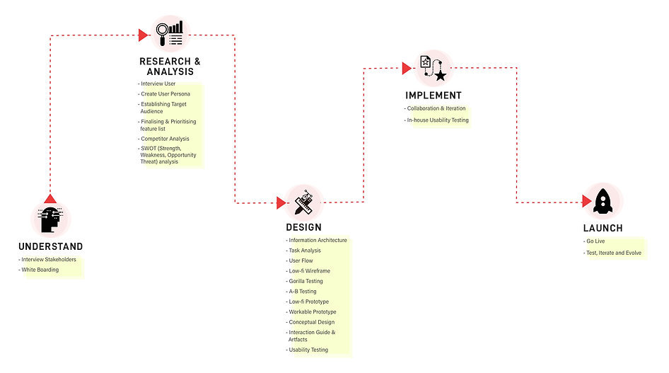 Dee_DesignProcess.jpg