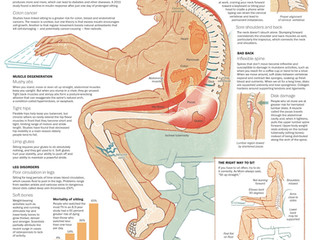 Causes and Effects of Postural Changes