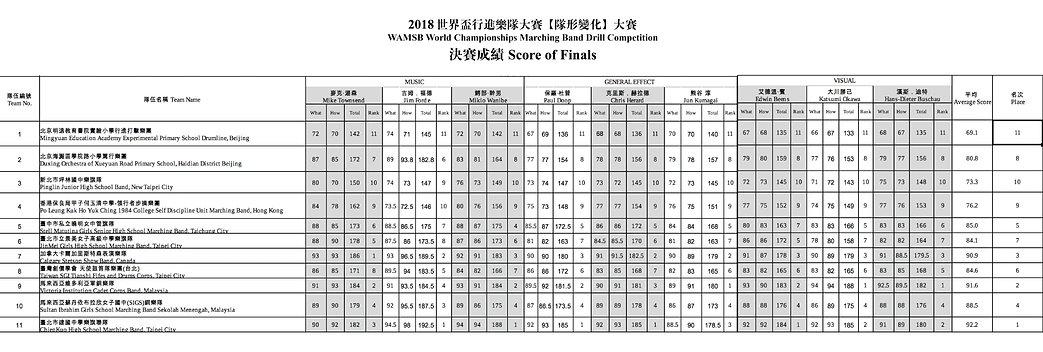 2018決賽成績表.jpg
