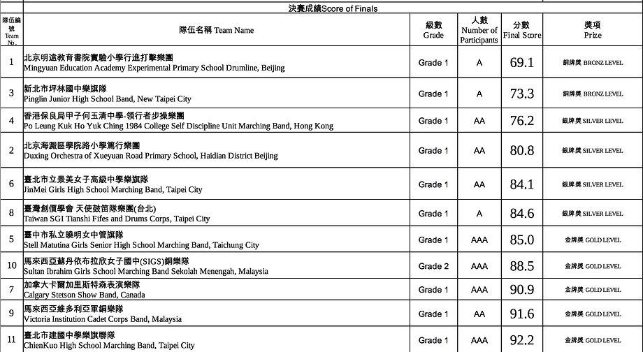 2018決賽成績總表.jpg