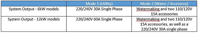 BluOasis Operating Mode 082020.JPG