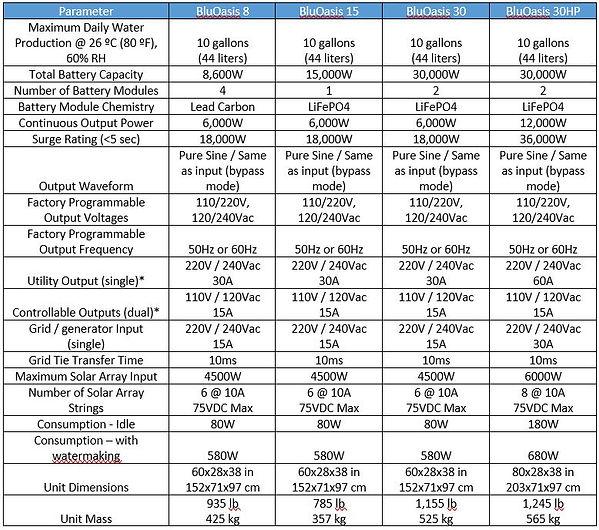 BluOasis Models 082020.JPG