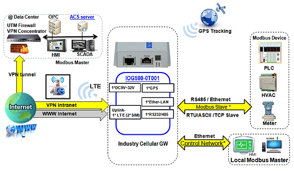 CD-IOG500-0T001.png