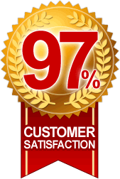 Our latest learner satisfaction survey shows 97% of our apprentices are delighted with us!