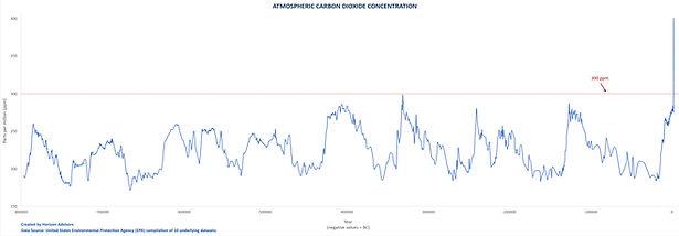 CO2 Levels.jpg
