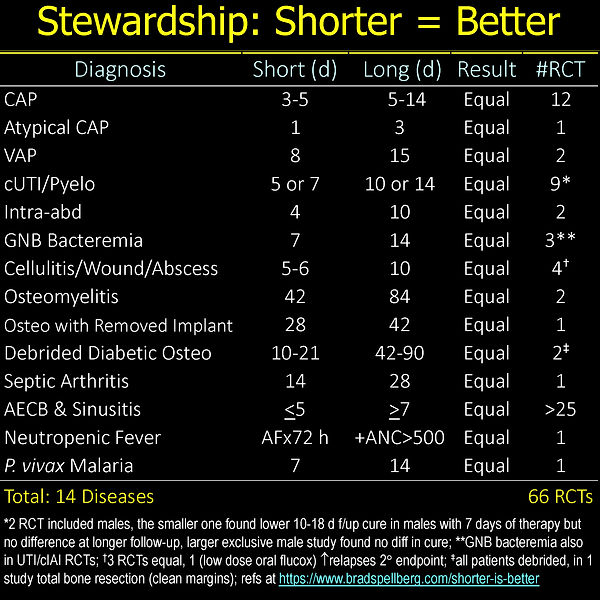 Shorter Is Bettter Master Table 7-21_Page_1.jpg
