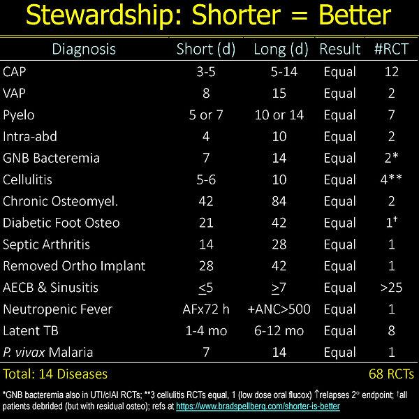 Shorter Is Bettter Master Table 3-21.jpg