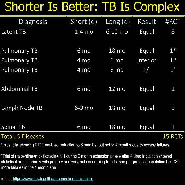 Shorter Is Bettter Master Table 5-21_Pag