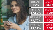 Résultats MyBS 2018