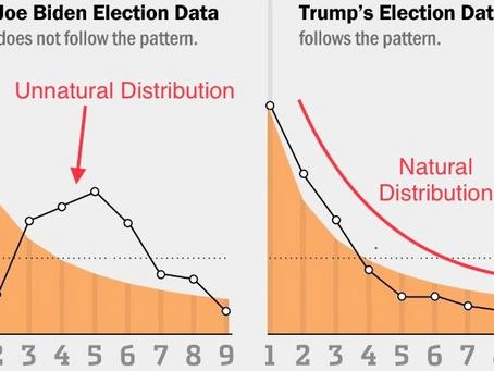Matemática: Votos de Biden violam a Lei de Benford