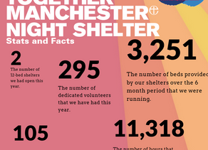 GTM Night Shelter facts