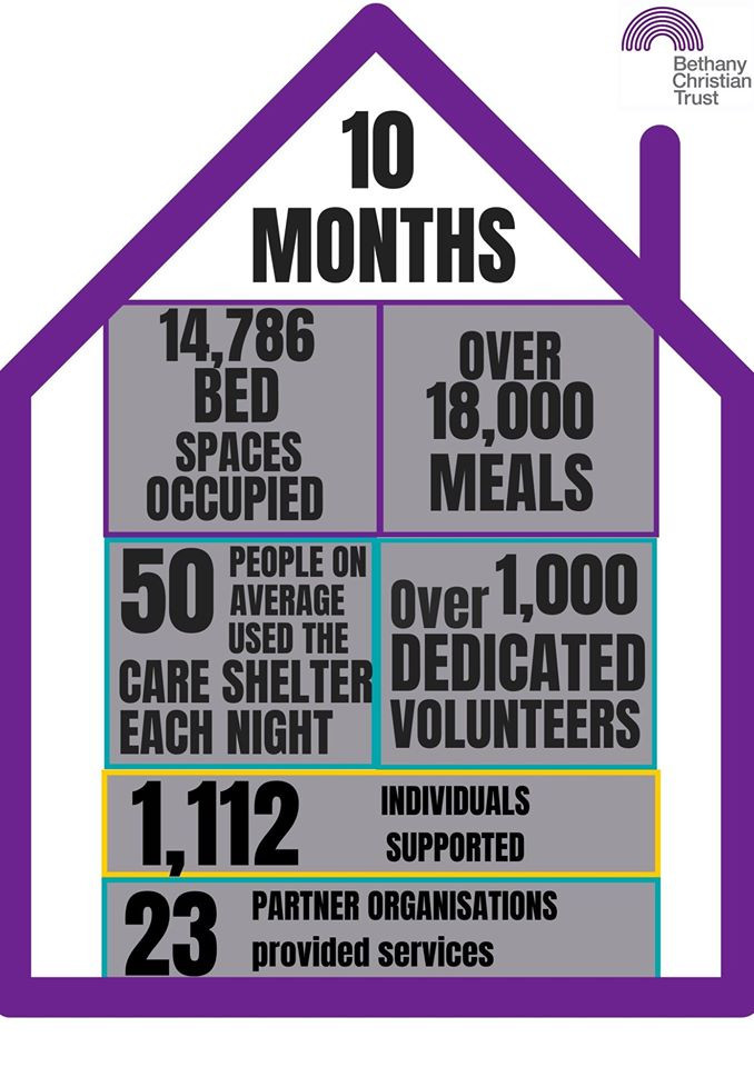 Bethany Care Shelter supported 1,112 individuals this season!
