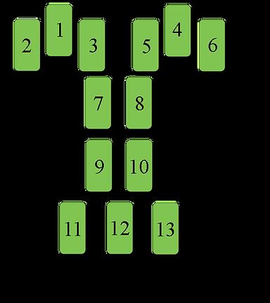 Расклад Три блока