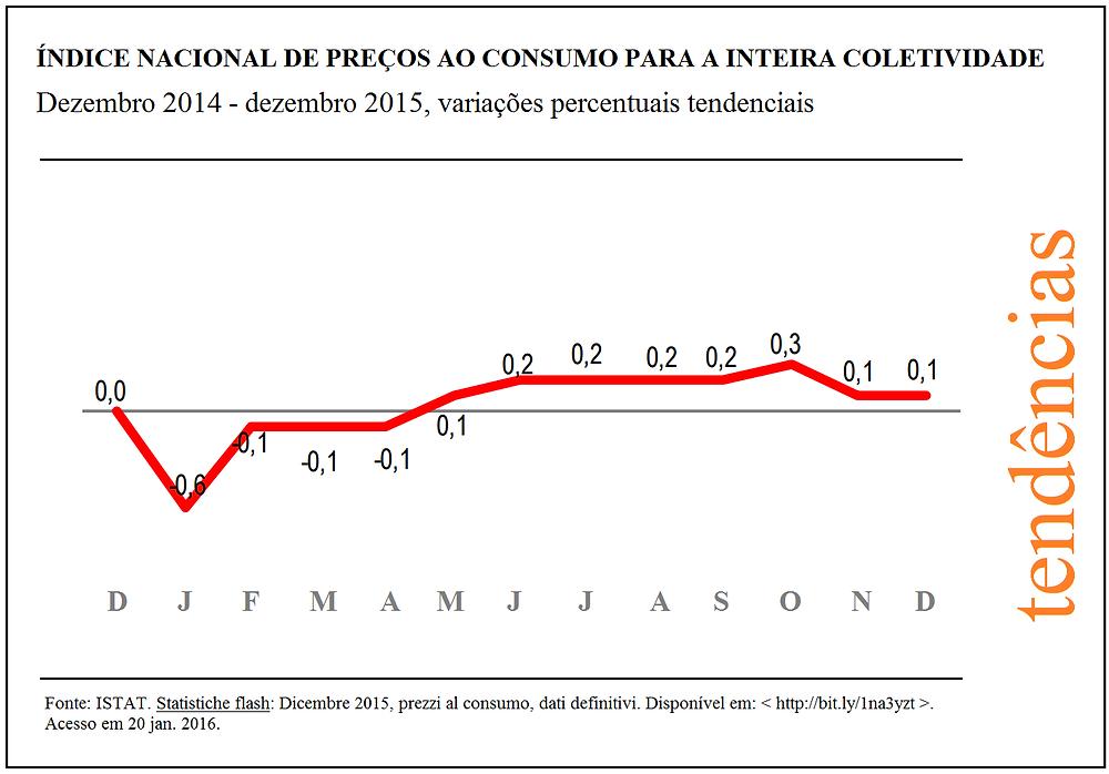 inflacao na italia