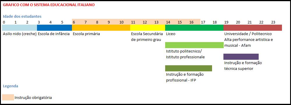 EDUCAÇÃO NA ITALIA