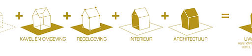 Wat doet een architect