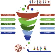 A proposito di Lead Nurturing