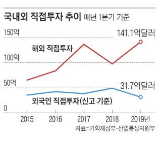 투자매력 잃은 한국… 나간 돈 141억弗, 들어온 돈 32억弗