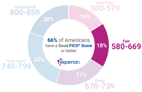 experian-score-ranges-fair.png