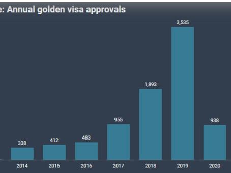 Cập nhật số liệu chương trình Visa vàng Định cư Hy Lạp (Greece's PR) tính đến quí II năm 2021.
