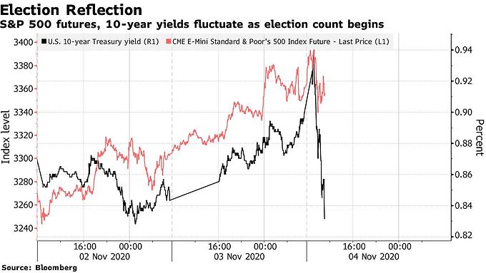 Đại bầu cử Mỹ: Trái phiếu kho bạc nhảy vọt cùng đồng USD: Điểm tin thị trường