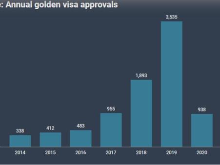 Cập nhật số liệu chương trình Visa vàng Định cư Hy Lạp (Greece's PR) tính đến quí II năm 2021