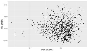 Clustering environmental data in R