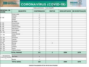 Boletim coronavírus: Paraná registra dois óbitos pela doença