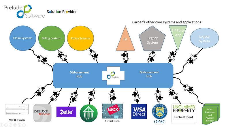PayPilot Overview Slide 2019.JPG