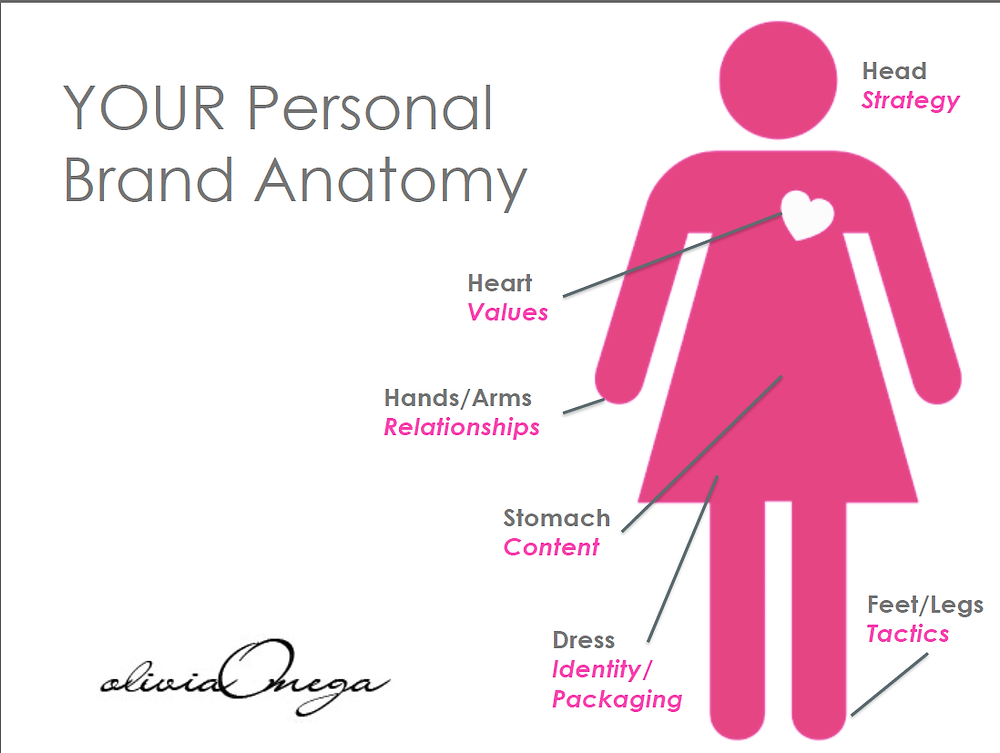 Branding Anatomy, Olivia Omega.png