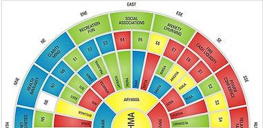 16 Maha Vastu Zones
