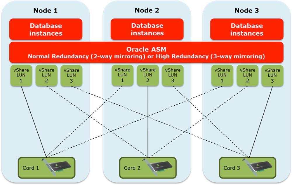 logical diagram 3 node hgst clust.jpg
