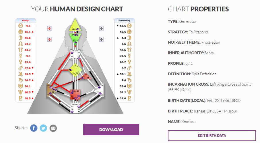 Kharissa Forte Human Design Chart