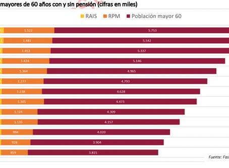 El Futuro de la Reforma Pensional