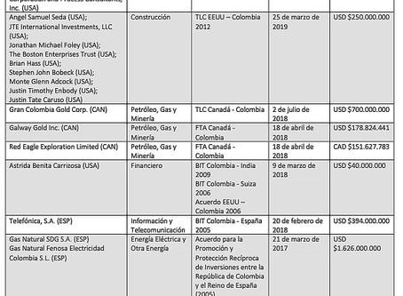 Informe Especial: Los Problemas Legales Internacionales de Colombia