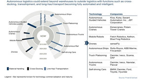 Future Of Logistics: Five Technologies That Will Self-Orchestrate The Supply Chain