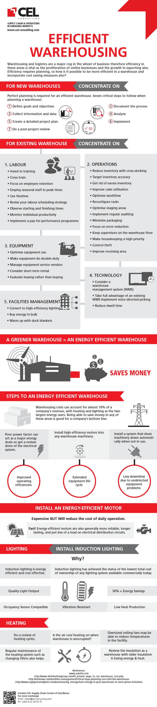Efficient Warehousing
