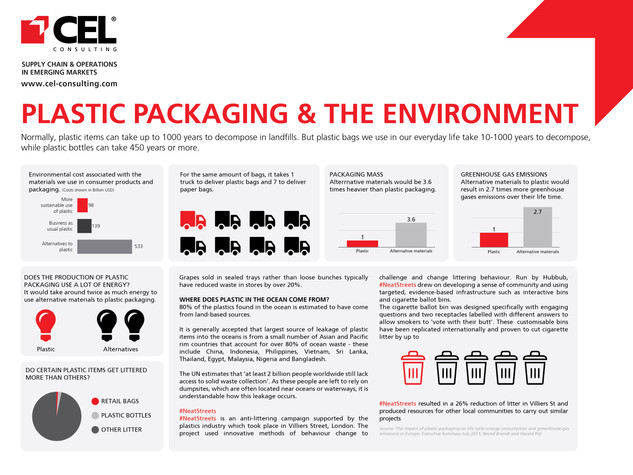 Plastic Packaging & The Environment