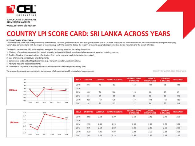 Country LPI Score Card - Sri Lanka Across Years