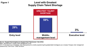 Are you building next-generation supply chain talent?