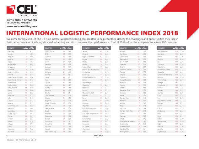 2018 International Logistic Performance