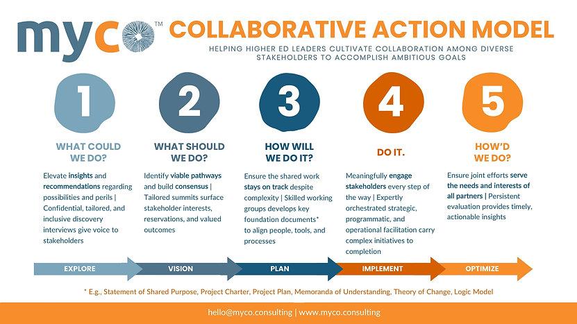 Collaborative Action Model Myco.jpg