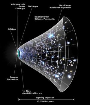 Origin and Fate of the Universe