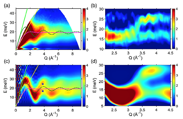 Phonon dynamics in amorphous alloys_r.pn