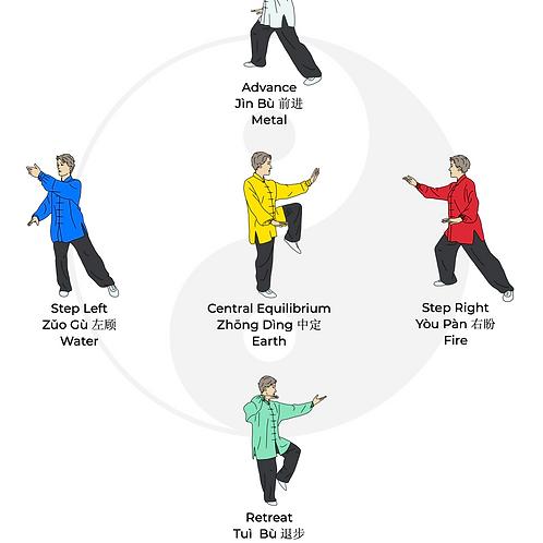 Wu Bu 5 Steps