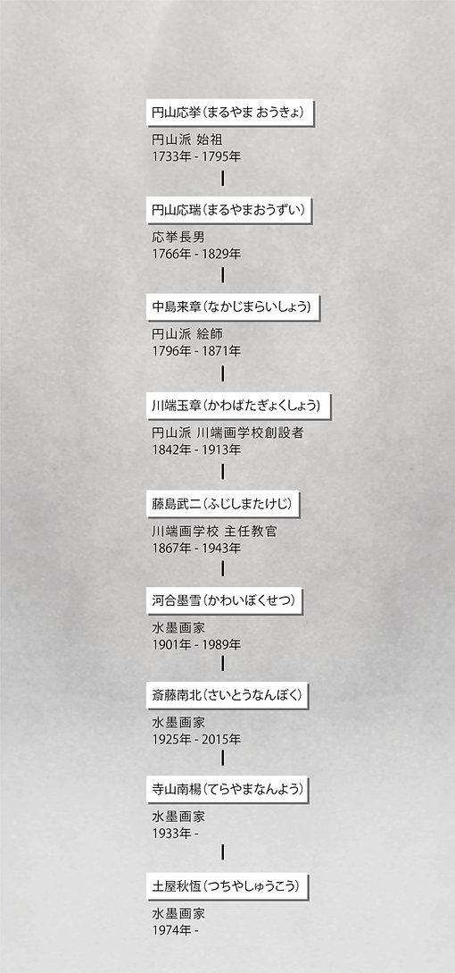 作家系譜図007.jpg