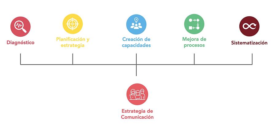 proceso_comunicación_y_genero.png