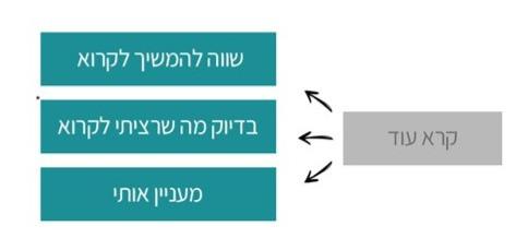 מיקרו-קופי לכפתור באתר אינטרנט מותאם לאפיון שפה | הדר שרת