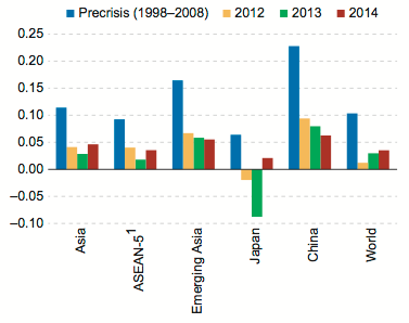 Asia's Export Evolution Highlights the Need for Structural Change